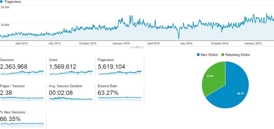 stats_google_2013_02-2015_02