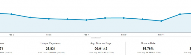 3 Month Anniversary, 100,000th Pageview