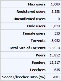 biztorrents_stats_9-12-2013