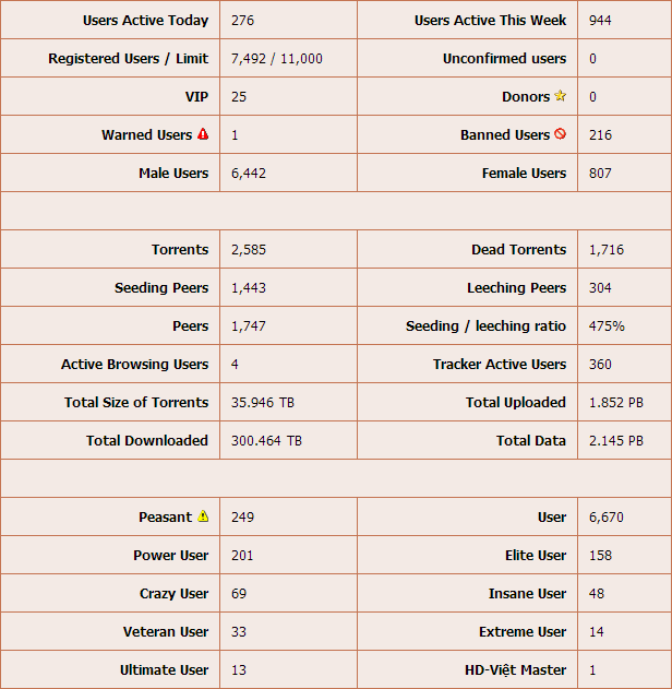 hd-viet_stats_9-16-2013