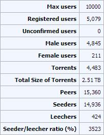 bitseduce_stats_9-22-2013