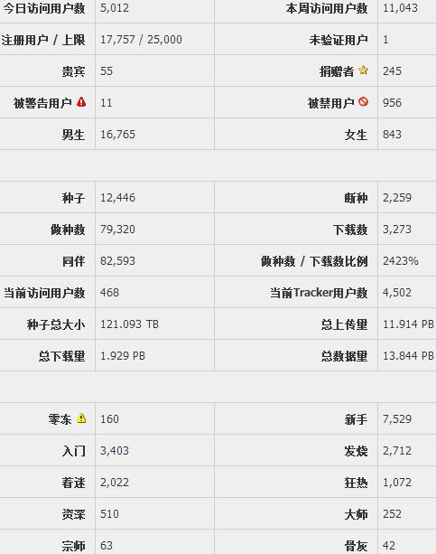 hdcmct_stats_10-2-2013