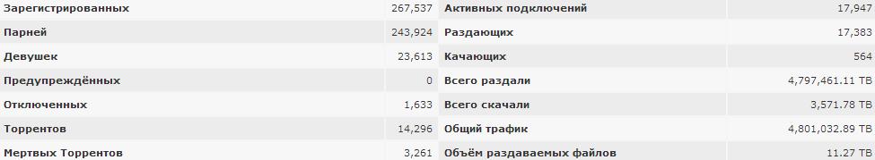 psp-torrent_stats_10-8-2013