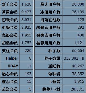 ccfbits_stats_9-30-2013