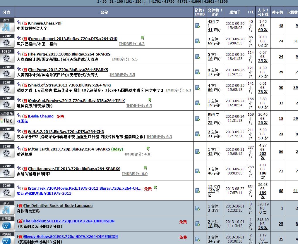 ccfbits_top_9-30-2013