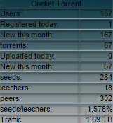 cricket-torrent_stats_12-30-2014