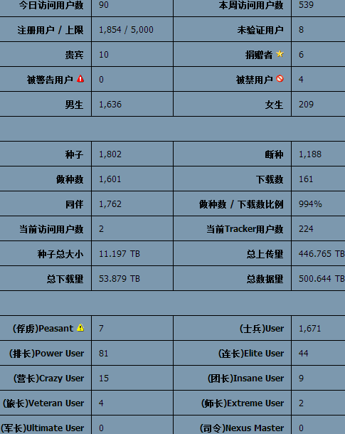 khdbits_stats_1-5-2014