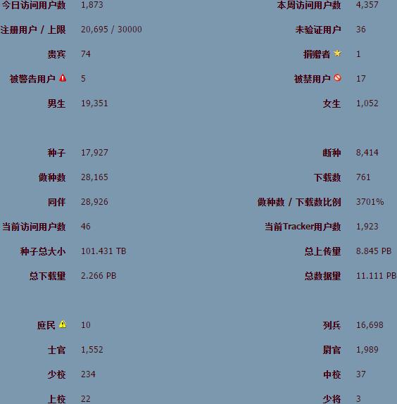 torrentccf_stats_3-7-2015