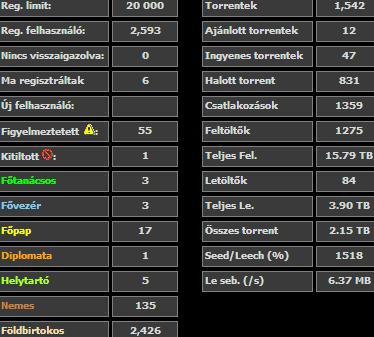birodalom_stats_11-21-2013