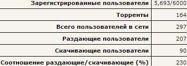 emu-russia_stats_11-28-2013