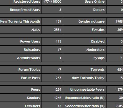 peeratiko_stats_3-19-2014