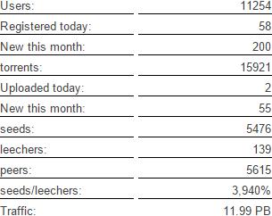 blu-bits_stats_10-18-2015
