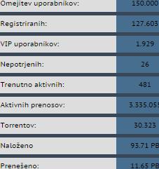 torrent-si_stats_2-6-2015