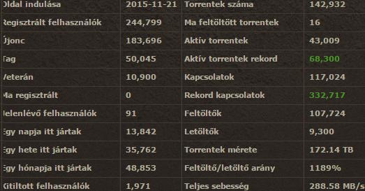 estone_stats_12-11-2015a