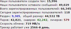 file-tracker_stats_12-12-2015