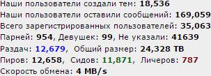 levup_stats_2-20-2016